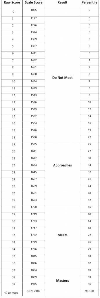 STAAR Math Score