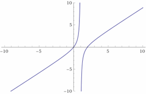 This image has an empty alt attribute; its file name is Graphing-Rational-Expressions-Example-4.png