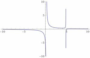 This image has an empty alt attribute; its file name is Graphing-Rational-Expressions-Example-5.png