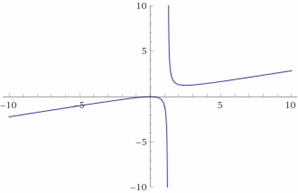 This image has an empty alt attribute; its file name is Graphing-Rational-Expressions-Example-6.png