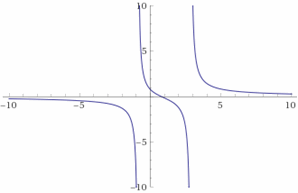 This image has an empty alt attribute; its file name is Graphing-Rational-Expressions-Example-7.png