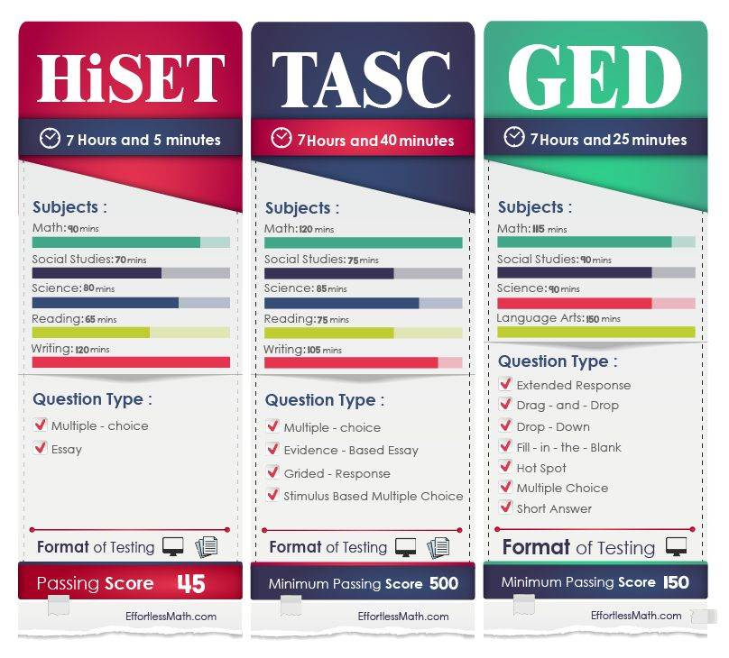 This image has an empty alt attribute; its file name is HiSET-TASC-GED-Tests-Infographic.jpg