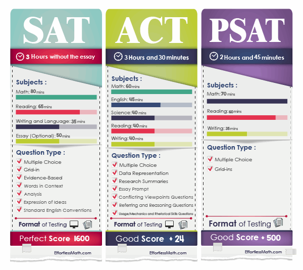 This image has an empty alt attribute; its file name is SAT-ACT-PSAT-Test-Brochure.png